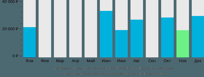 Динамика стоимости авиабилетов из Маската в Эн-Наджаф по месяцам