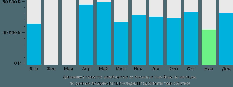 Динамика стоимости авиабилетов из Маската в Нью-Йорк по месяцам