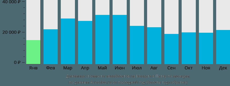 Динамика стоимости авиабилетов из Маската в Патну по месяцам