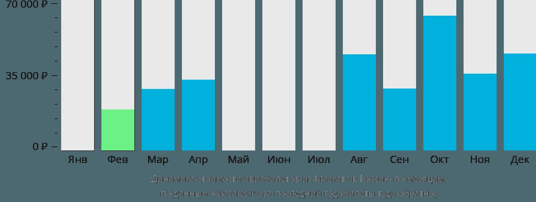 Динамика стоимости авиабилетов из Маската в Россию по месяцам
