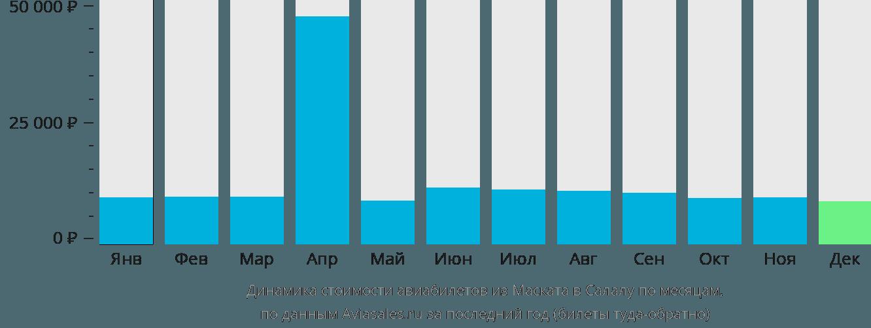 Динамика стоимости авиабилетов из Маската в Салалу по месяцам