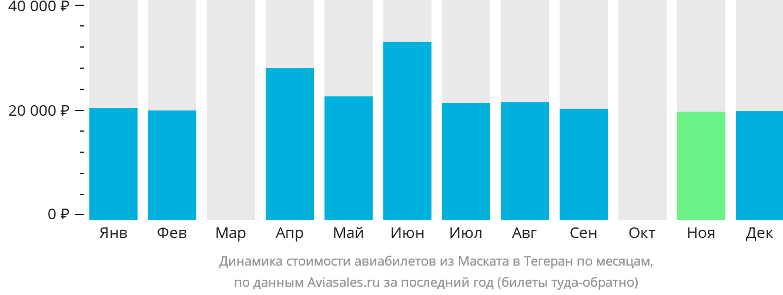 Динамика стоимости авиабилетов из Маската в Тегеран по месяцам