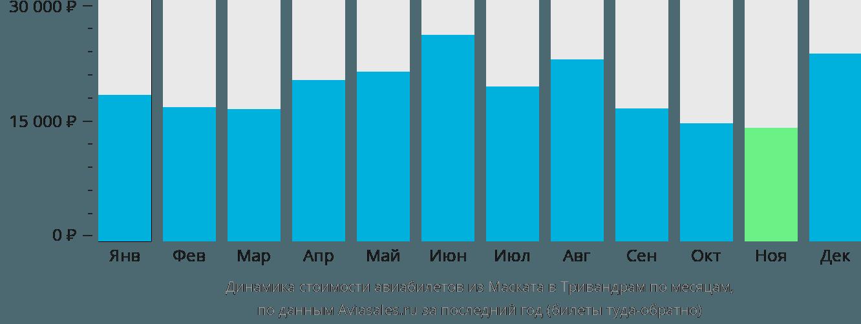 Динамика стоимости авиабилетов из Маската в Тривандрам по месяцам