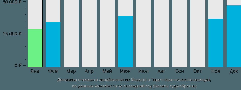 Динамика стоимости авиабилетов из Маската в Тируччираппалли по месяцам