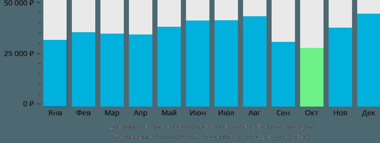 Динамика стоимости авиабилетов из Маската в Тунис по месяцам