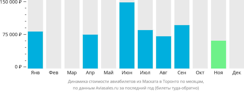 Динамика стоимости авиабилетов из Маската в Торонто по месяцам