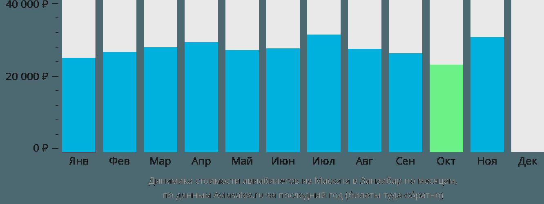Динамика стоимости авиабилетов из Маската в Занзибар по месяцам