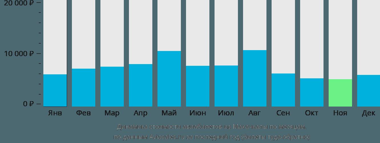 Динамика стоимости авиабилетов из Махачкалы по месяцам