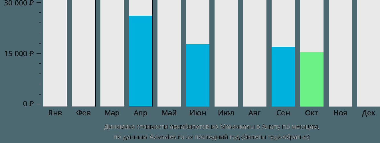 Динамика стоимости авиабилетов из Махачкалы в Анапу по месяцам