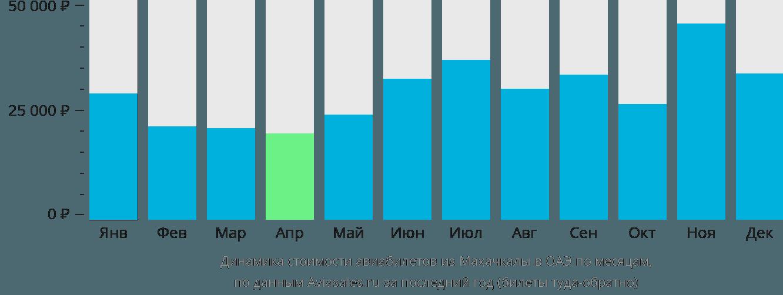 Динамика стоимости авиабилетов из Махачкалы в ОАЭ по месяцам