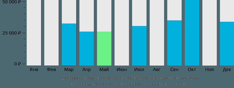 Динамика стоимости авиабилетов из Махачкалы в Алматы по месяцам