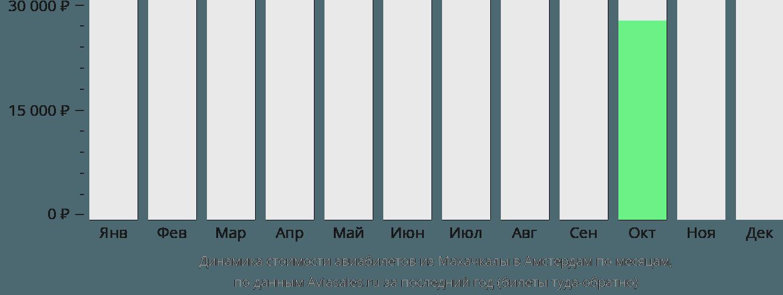 Динамика стоимости авиабилетов из Махачкалы в Амстердам по месяцам
