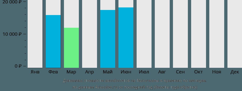 Динамика стоимости авиабилетов из Махачкалы в Армению по месяцам