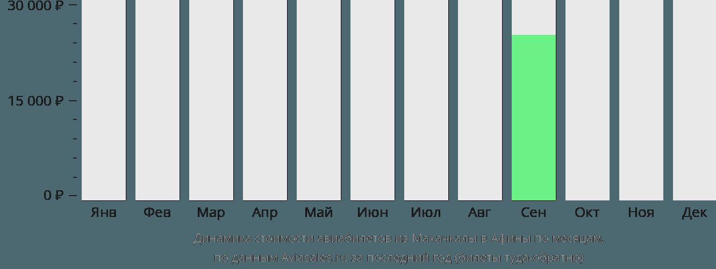 Динамика стоимости авиабилетов из Махачкалы в Афины по месяцам