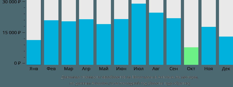 Динамика стоимости авиабилетов из Махачкалы в Анталью по месяцам