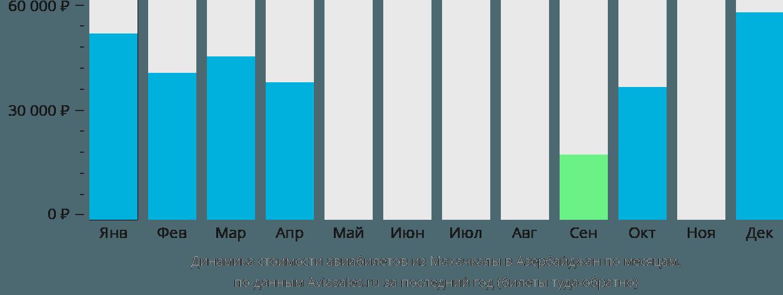 Динамика стоимости авиабилетов из Махачкалы в Азербайджан по месяцам