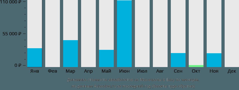 Динамика стоимости авиабилетов из Махачкалы в Баку по месяцам