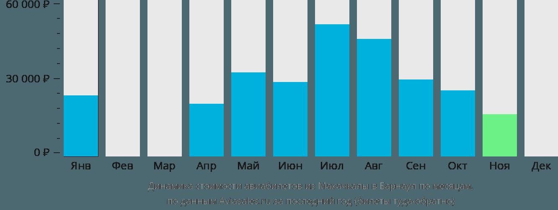 Динамика стоимости авиабилетов из Махачкалы в Барнаул по месяцам