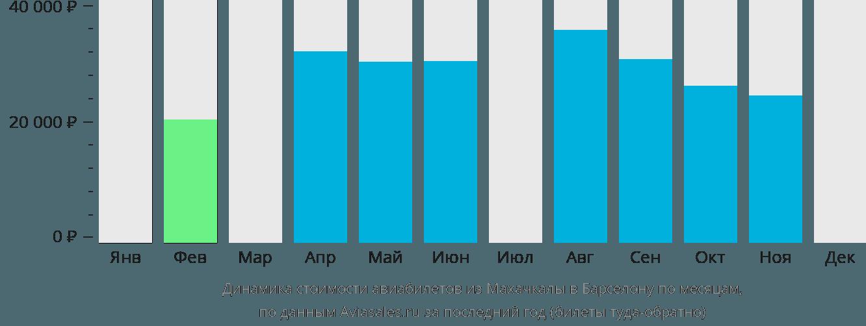 Динамика стоимости авиабилетов из Махачкалы в Барселону по месяцам