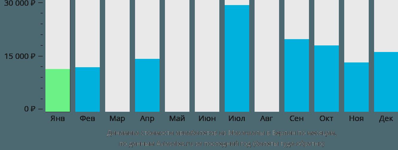 Динамика стоимости авиабилетов из Махачкалы в Берлин по месяцам
