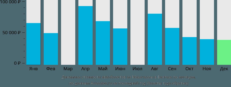 Динамика стоимости авиабилетов из Махачкалы в Бангкок по месяцам