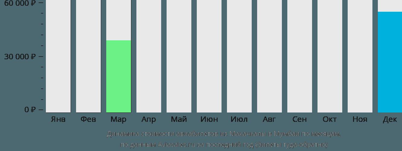 Динамика стоимости авиабилетов из Махачкалы в Мумбаи по месяцам
