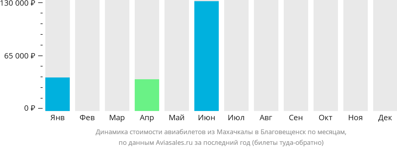 Динамика стоимости авиабилетов из Махачкалы в Благовещенск по месяцам