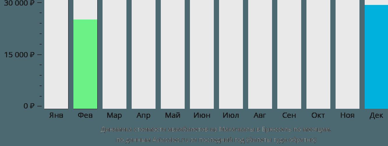 Динамика стоимости авиабилетов из Махачкалы в Брюссель по месяцам
