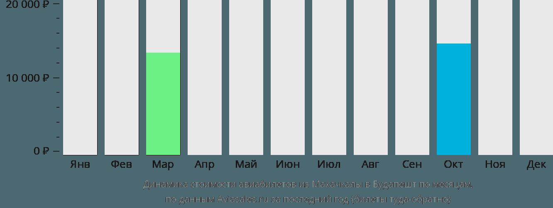 Динамика стоимости авиабилетов из Махачкалы в Будапешт по месяцам