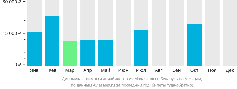 Динамика стоимости авиабилетов из Махачкалы в Беларусь по месяцам