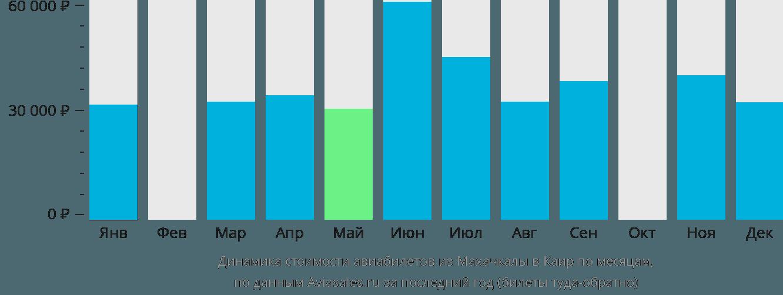 Динамика стоимости авиабилетов из Махачкалы в Каир по месяцам