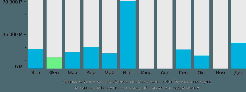 Динамика стоимости авиабилетов из Махачкалы в Челябинск по месяцам