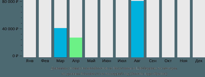 Динамика стоимости авиабилетов из Махачкалы в Швейцарию по месяцам