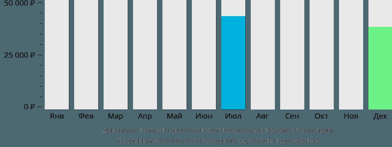 Динамика стоимости авиабилетов из Махачкалы в Коломбо по месяцам