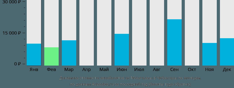 Динамика стоимости авиабилетов из Махачкалы в Чебоксары по месяцам