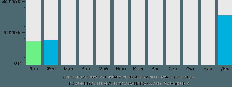 Динамика стоимости авиабилетов из Махачкалы в Чехию по месяцам