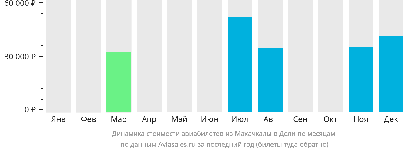 Динамика стоимости авиабилетов из Махачкалы в Дели по месяцам