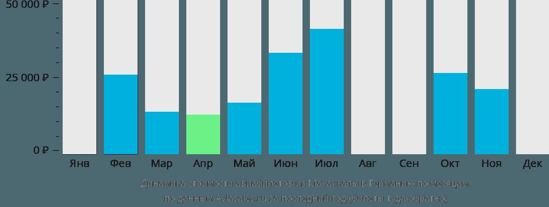 Динамика стоимости авиабилетов из Махачкалы в Германию по месяцам