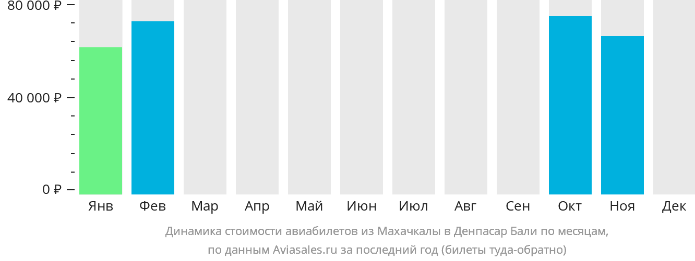 Динамика стоимости авиабилетов из Махачкалы в Денпасар Бали по месяцам