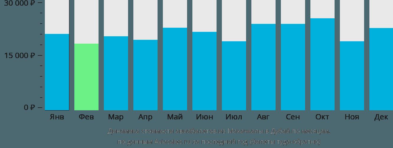 Динамика стоимости авиабилетов из Махачкалы в Дубай по месяцам