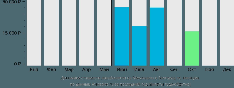 Динамика стоимости авиабилетов из Махачкалы в Белгород по месяцам