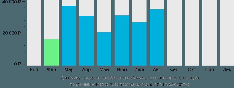 Динамика стоимости авиабилетов из Махачкалы в Испанию по месяцам