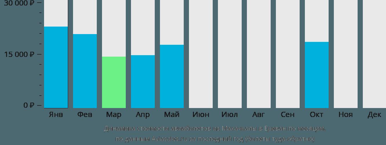 Динамика стоимости авиабилетов из Махачкалы в Ереван по месяцам