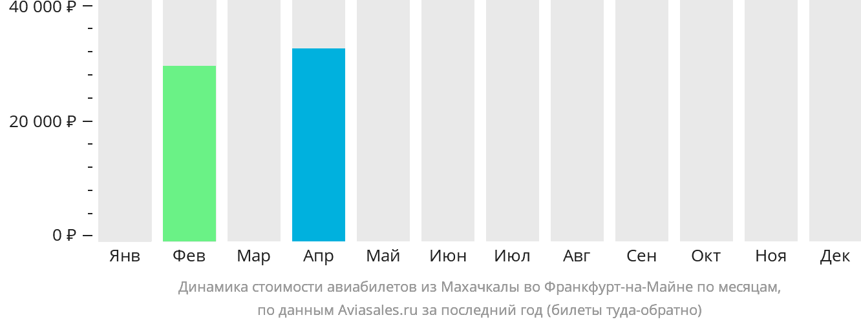 Динамика стоимости авиабилетов из Махачкалы во Франкфурт-на-Майне по месяцам