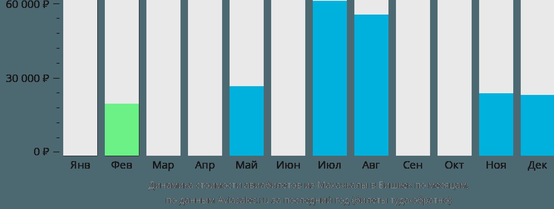 Динамика стоимости авиабилетов из Махачкалы в Бишкек по месяцам