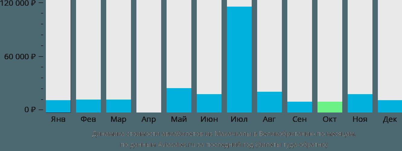 Динамика стоимости авиабилетов из Махачкалы в Великобританию по месяцам