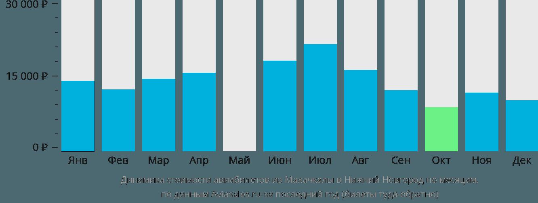 Динамика стоимости авиабилетов из Махачкалы в Нижний Новгород по месяцам
