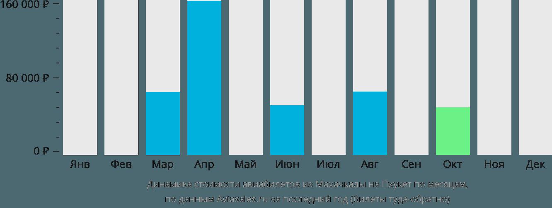 Динамика стоимости авиабилетов из Махачкалы на Пхукет по месяцам
