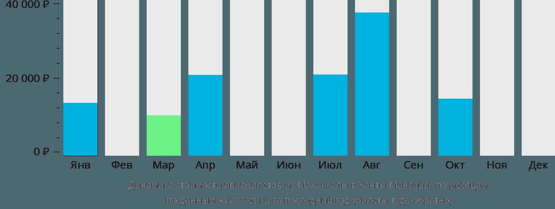 Динамика стоимости авиабилетов из Махачкалы в Ханты-Мансийск по месяцам