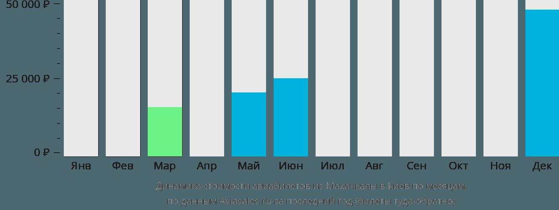 Динамика стоимости авиабилетов из Махачкалы в Киев по месяцам